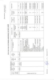 Сертификат на продукцию компании Раритет (6)